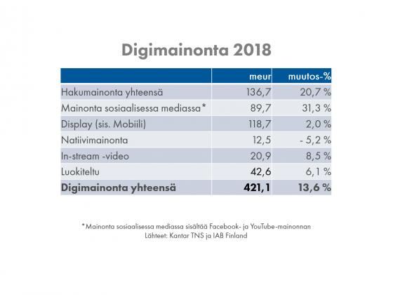 digimainonta 2018
